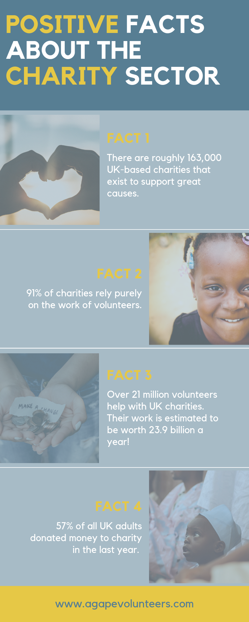 Agape Infographic of UK Charity Facts