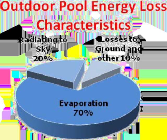 Pool Heat Loss