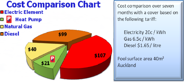 Weekly Pool Heating Cost Comparison