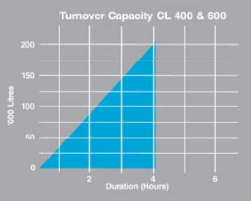 Viron Cartitrdge Turnover Capacity