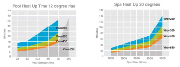 Viron Pool Heater Heat-Up Times